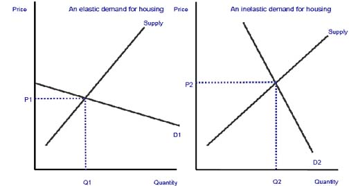 Elasticity Of Demand For Housing Economics