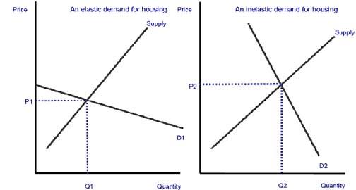 Elasticity Of Demand For Housing Economics